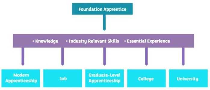 Progression routes from a Foundation Apprenticeship
